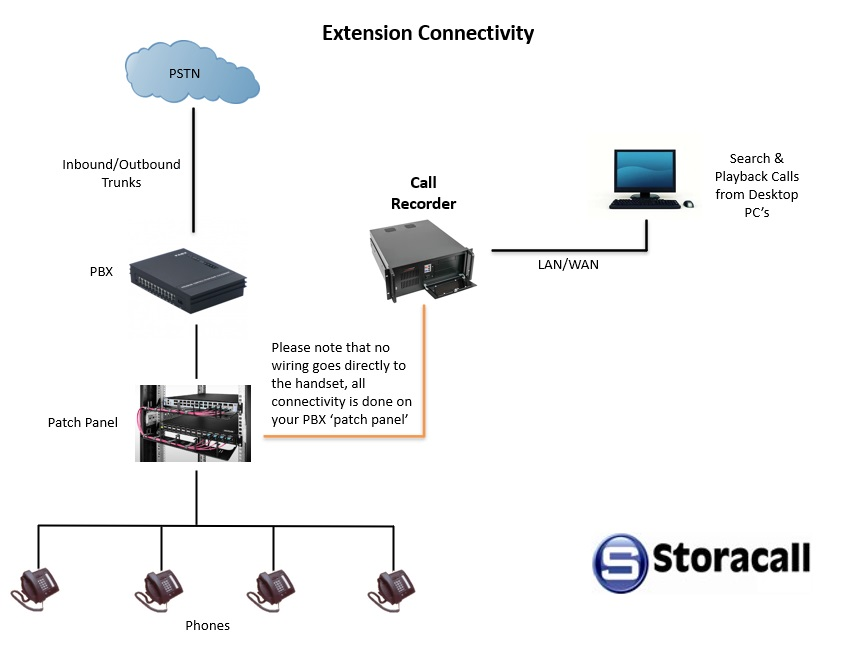 extension connectivity