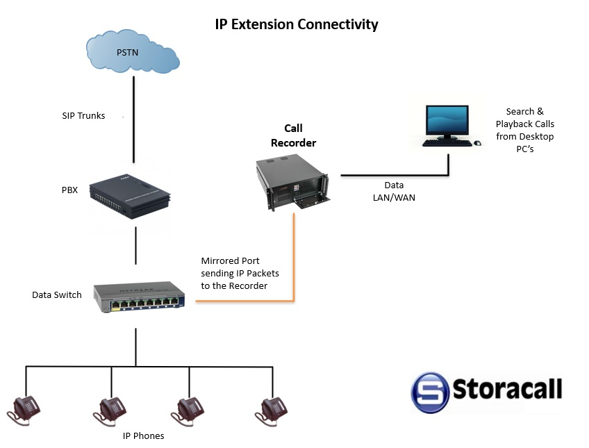 IP extension connectivity