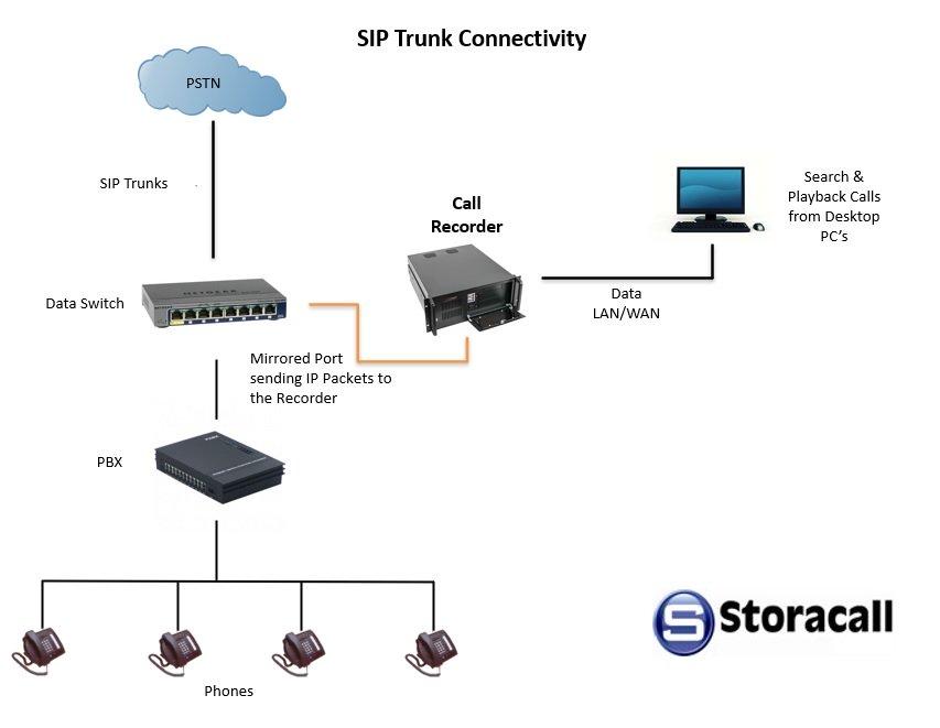 SIP Trunk Connectivity
