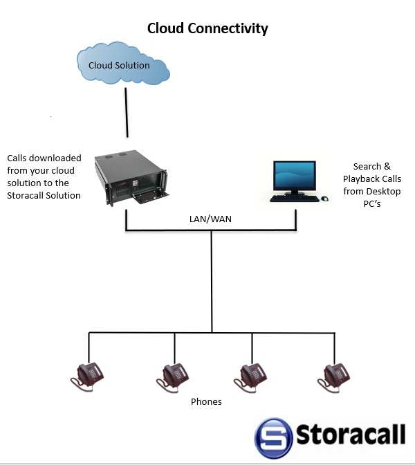 cloud hosted call recording