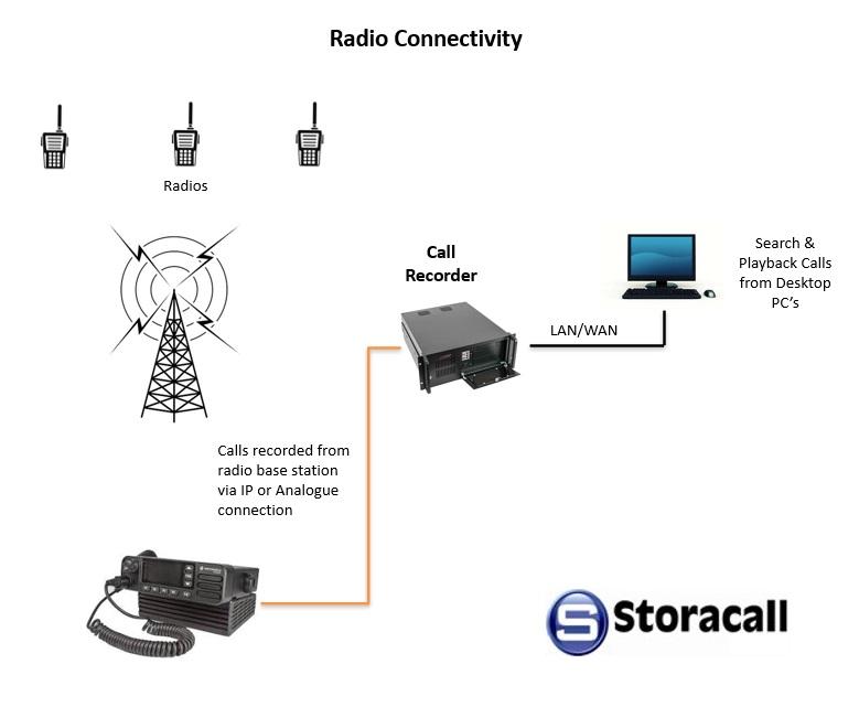 radio traffic recording